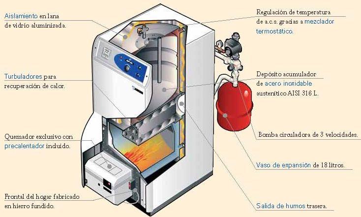 Sabes c mo elegir una caldera qu caldera comprar for Cuanto cobran por instalar una caldera de gas