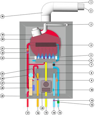 Caldera electrica funcionamiento