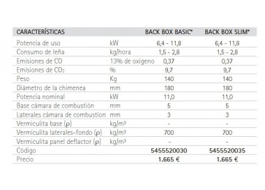 Estufa de leña Greenheiss Back Box Basic