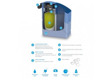 Descalcificador Waterfilter Kinetico Essential 11.