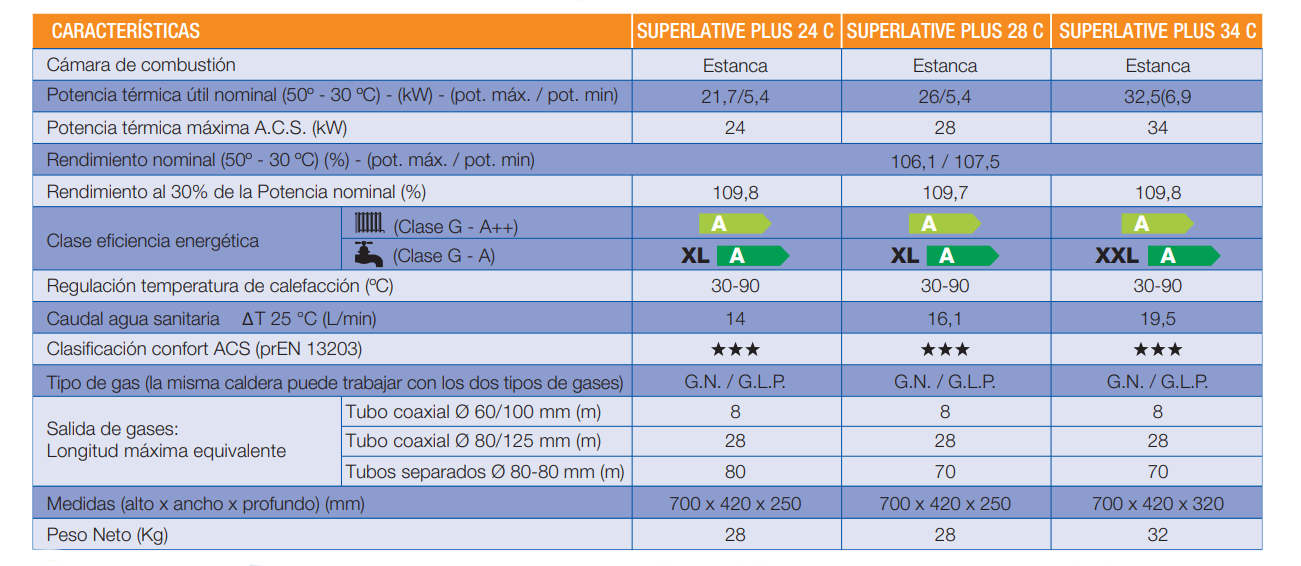 características técnicas de la caldera Cointra Superlative Plus