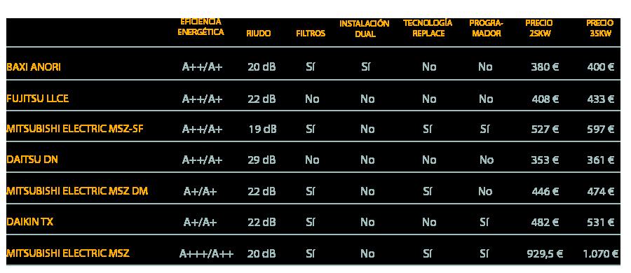 Tabla comparativa aire acondicionado 2018
