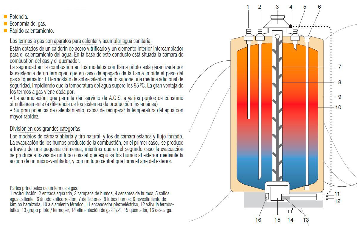 C mo elegir calentadores de gas - Calentadores a gas ...