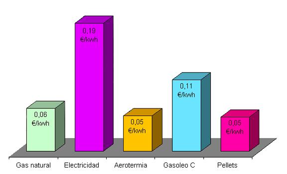 Precio de gasoil para calefaccion fabulous perfect for Precio gasoil calefaccion madrid