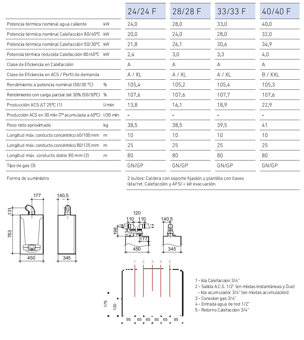Especificaciones Calderas Baxi Platinum Plus