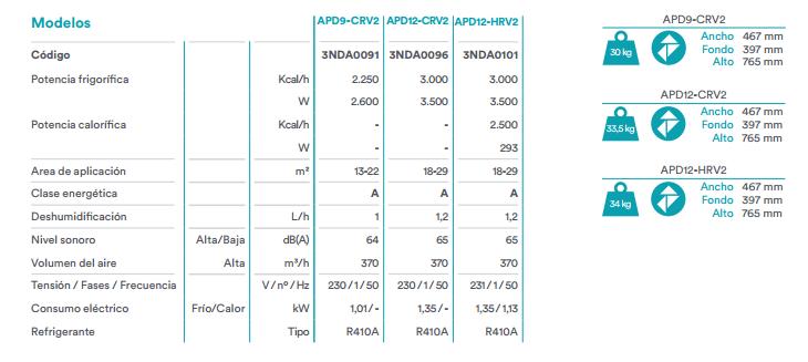 Ficha técnica del aire acondicionado Daikin
