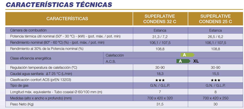 Características técnicas de la caldera Cointra Superlative