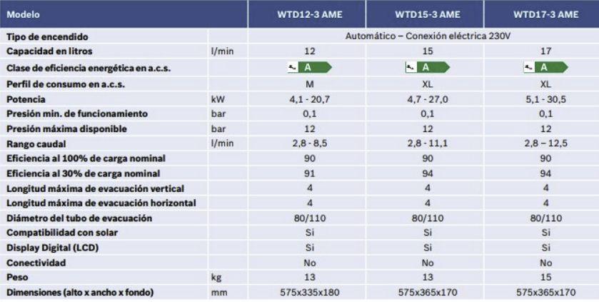 tabla comparativa de los calentadores Junkers Hydronext