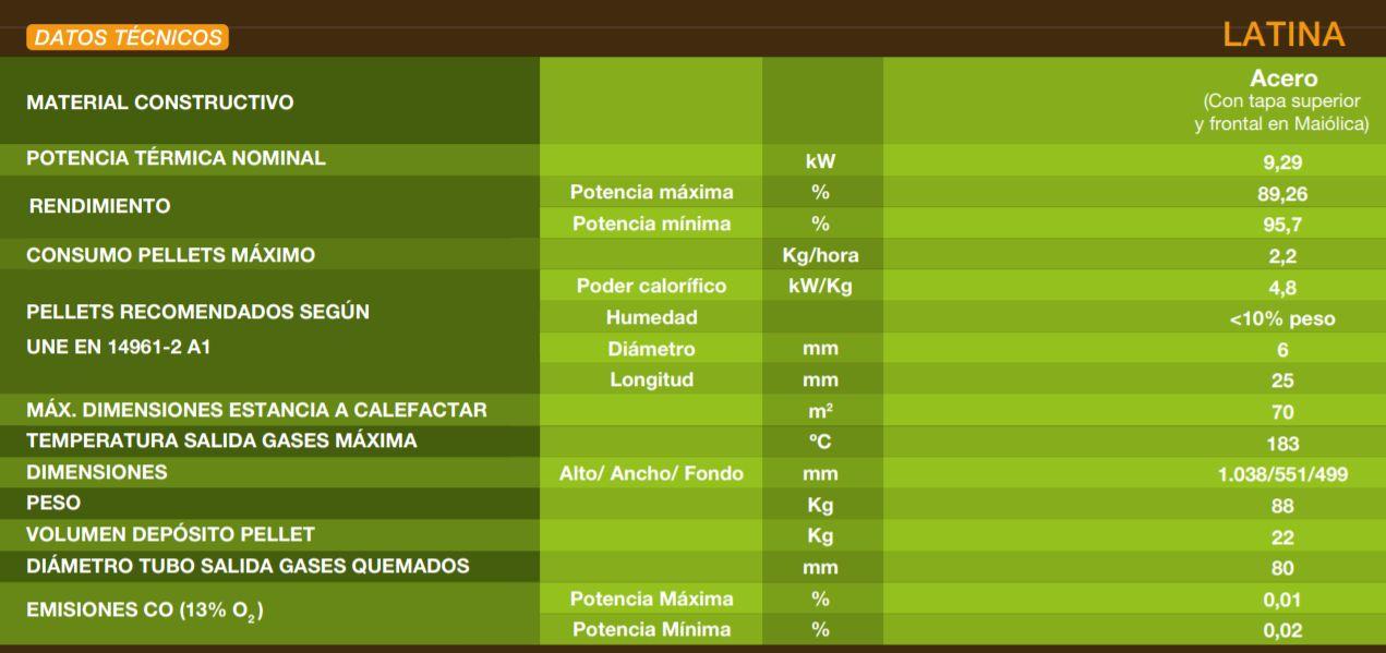 Datos técnicos de la estufa de pellets Ferroli Latina