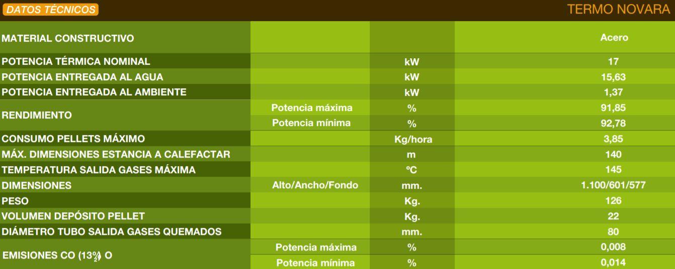 Datos técnicos de la termoestufa