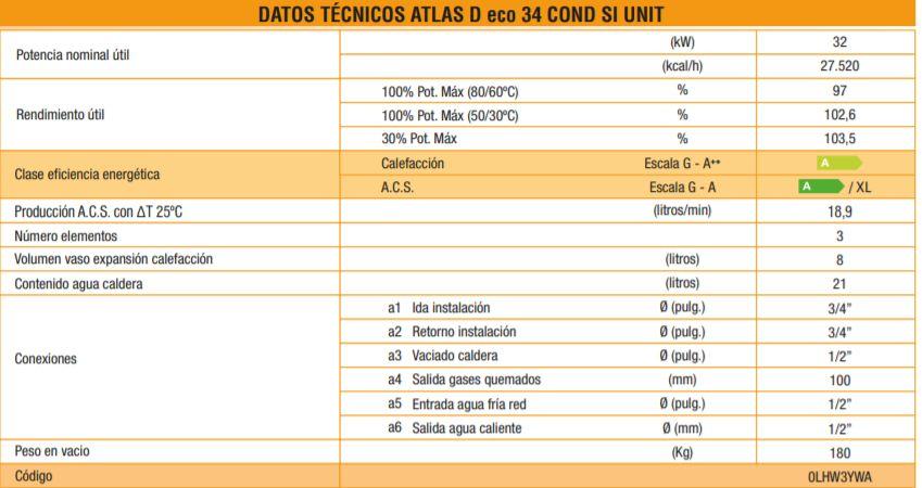Tabla de datos técnicos Atlas D eco caldera ferroli