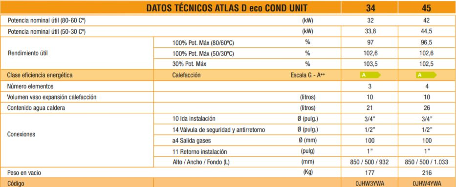Datos técnicos caldera Ferroli de gasoil