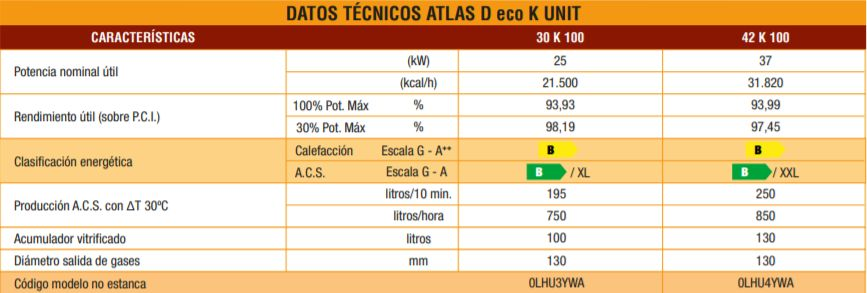 Datos técnicos caldera de gasoil Ferroli