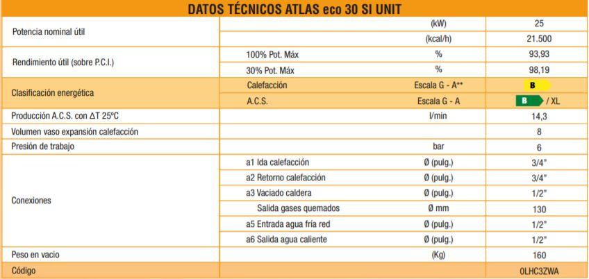 Datos técnicos caldera Ferroli