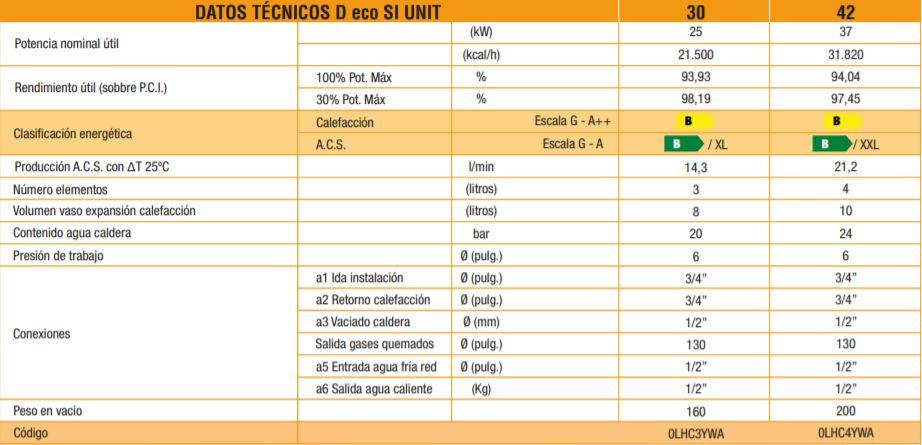 Datos técnicos caldera Ferroli Atlas
