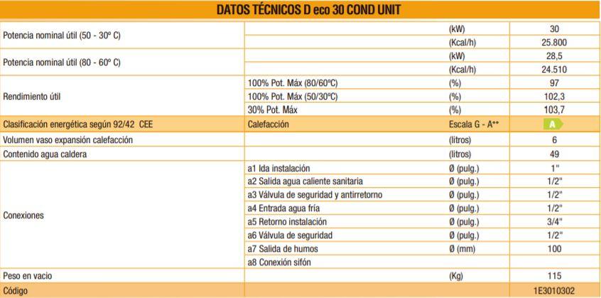 Tabla comparativa caldera de gasoil Ferroli