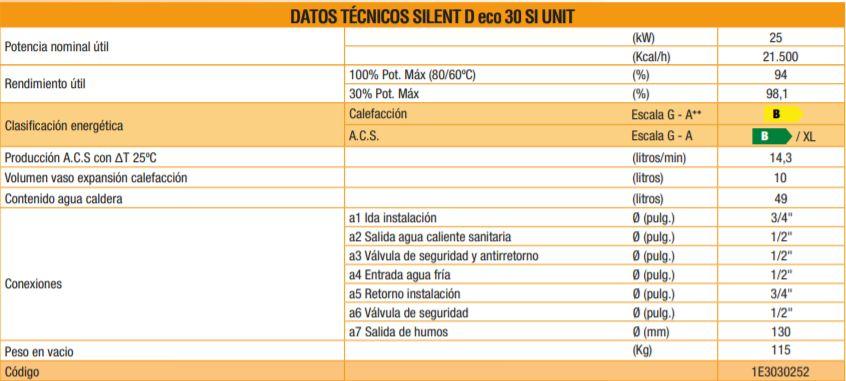 Tabla comparativa de la caldera Ferroli Silent D Eco