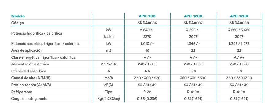 Tabla comparativa del aire acondicionado portátil